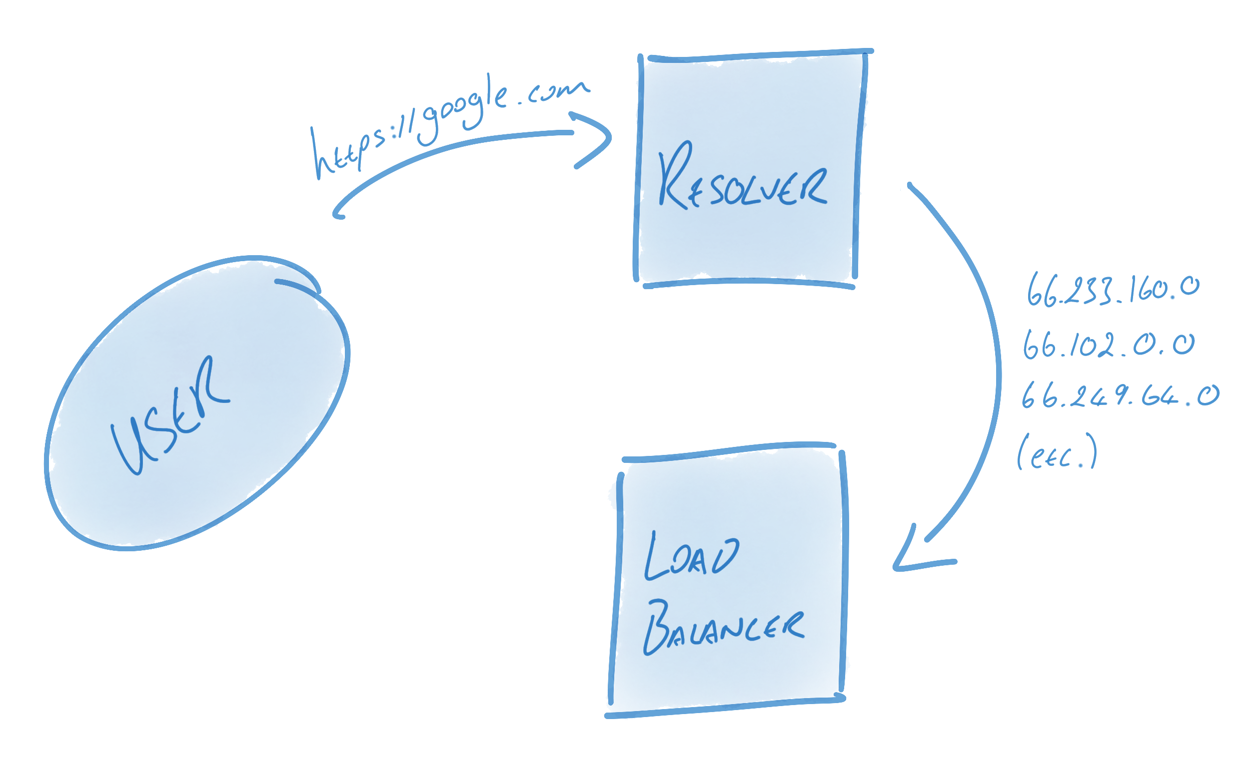 Resolvers and Load Balancers
