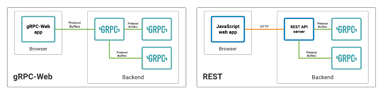 gRPC-Web is Generally Available