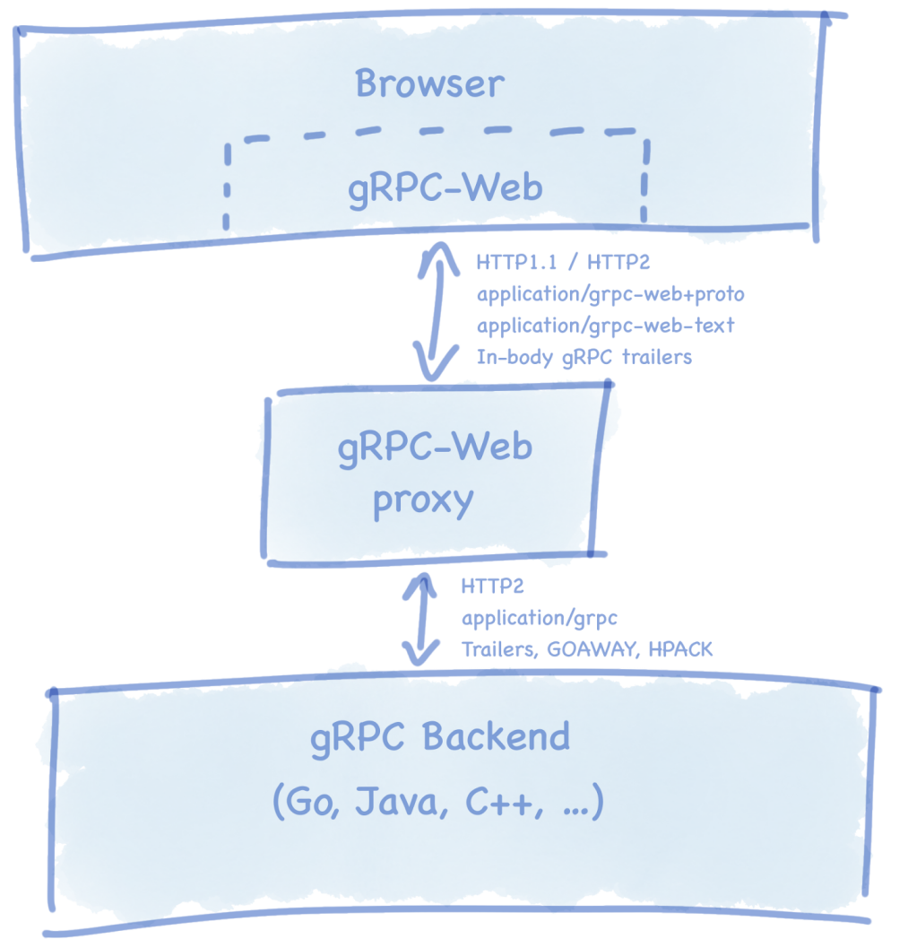 The role of the gRPC-Web proxy